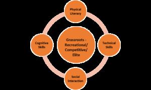 Grassroots Development Model